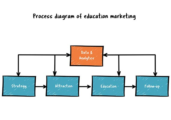 2.1 Process diagram of education marketing (1)