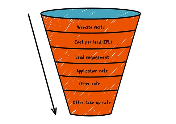 Student recruitment funnel