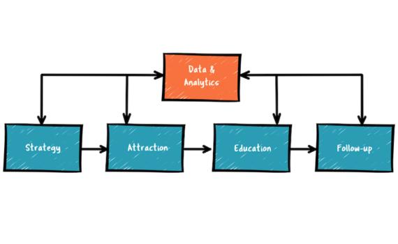 Online student recruitment process