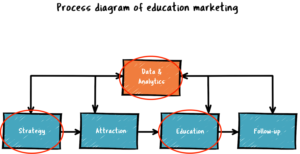 Online student recruitment process diagram